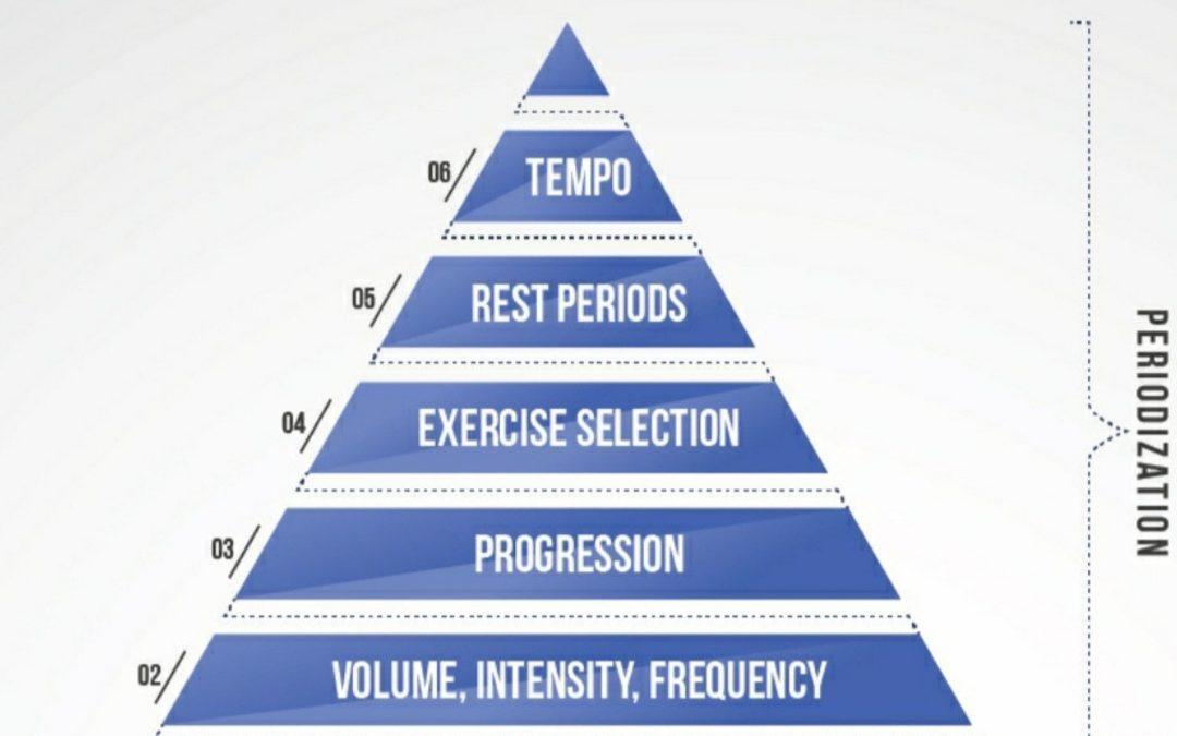 Entrenamiento Pirámide